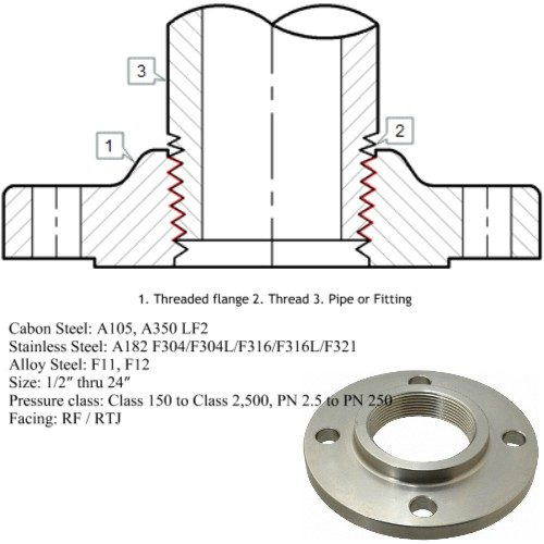 Threaded Flange Manufacturers, Suppliers, Exporters