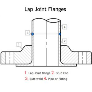 Lap Joint Loose Flanges Manufacturers, Suppliers, Exporters