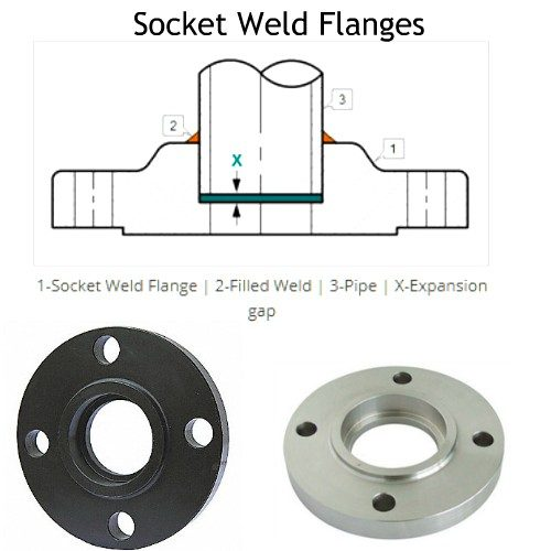 Socket Weld Pipe Flanges Manufacturers, Suppliers, Exporters